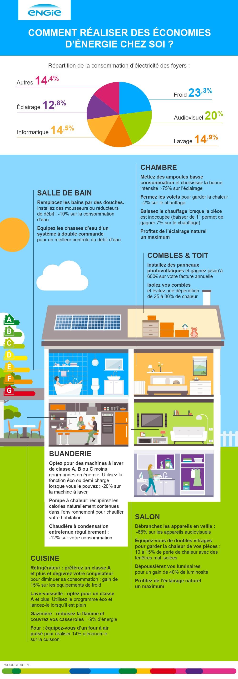 Mes 7 petits gestes pour faire des économies d'énergie